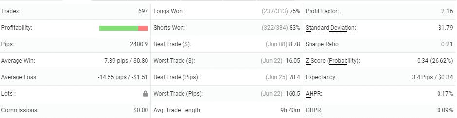 BuySellSeriesEA trading details.