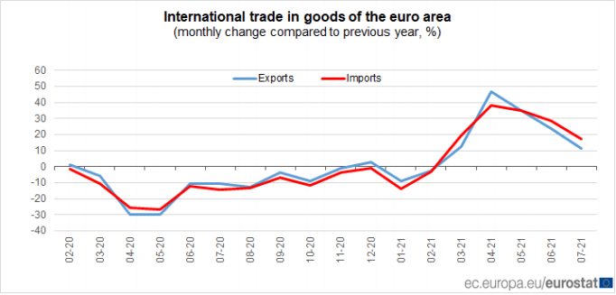 Fig: Euro Area's International Trade in Goods