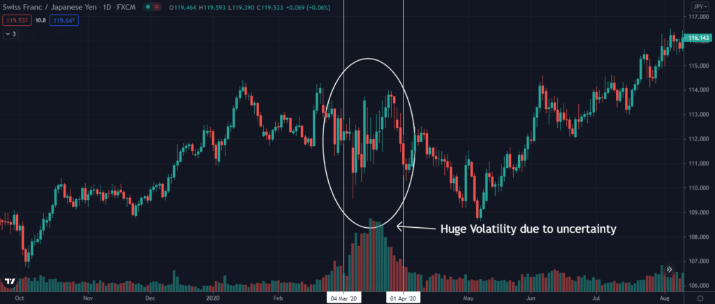 CHFJPY price on March 2020