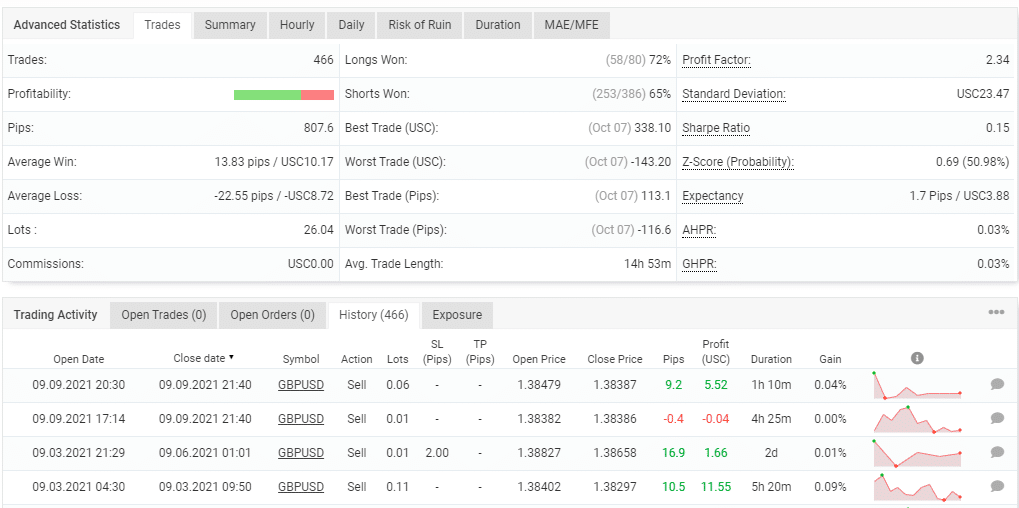 Advanced stats of Forex Pulse Detector.
