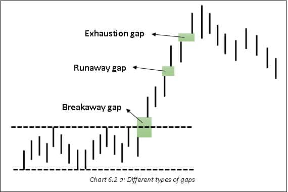 The chart, showing the kinds of gaps depending on their occurrence during the trend.