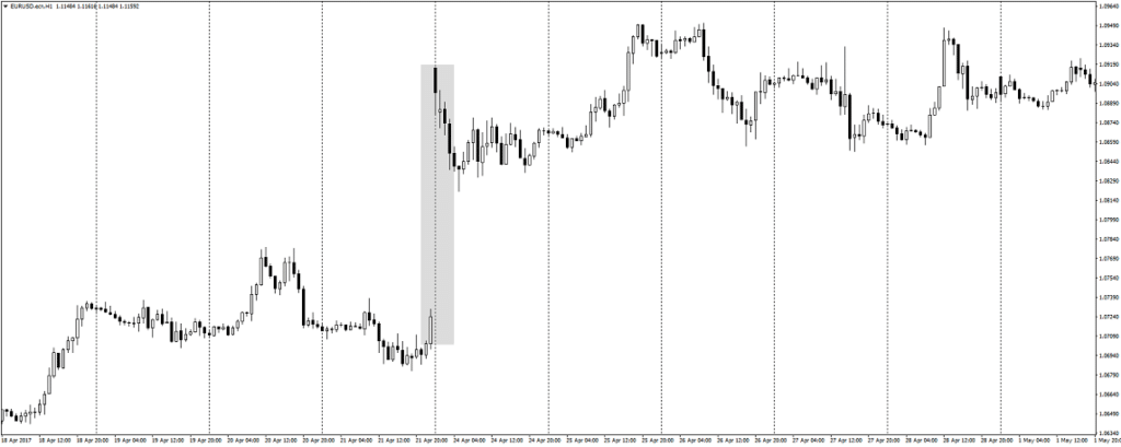 The example of a gap in forex.