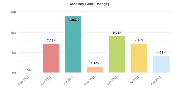 Grid Master Pro monthly statistics.