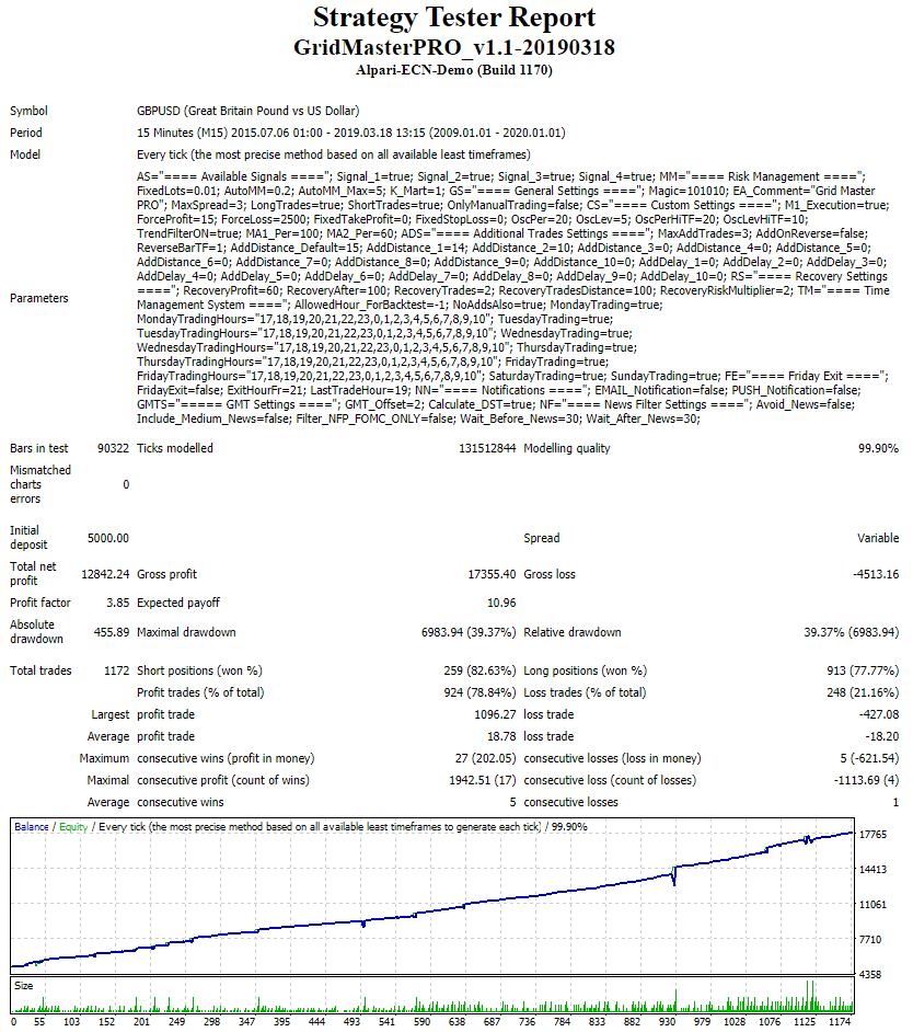 Grid Master Pro backtest report.