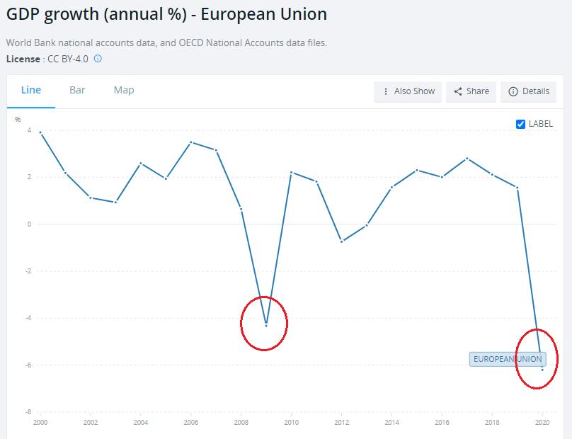 GDP European Union annual growth