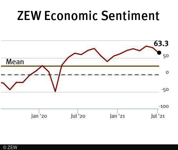 ZEW economic sentiment