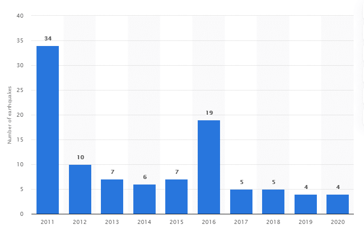 Number of major earthquakes that occurred in Japan from 2011 to 2020