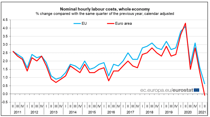 Fig: Hourly Labor Costs in the Euro Area and EU