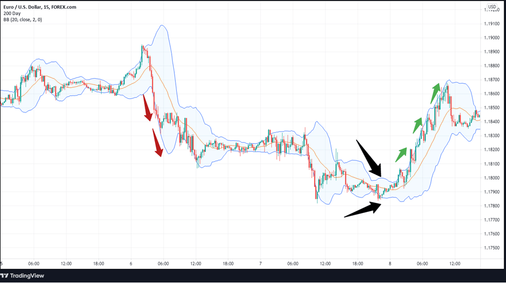 The EURUSD 15-minute chart showing the use of Bollinger Bands to identify optimal entry points into the market (shown by black arrows.