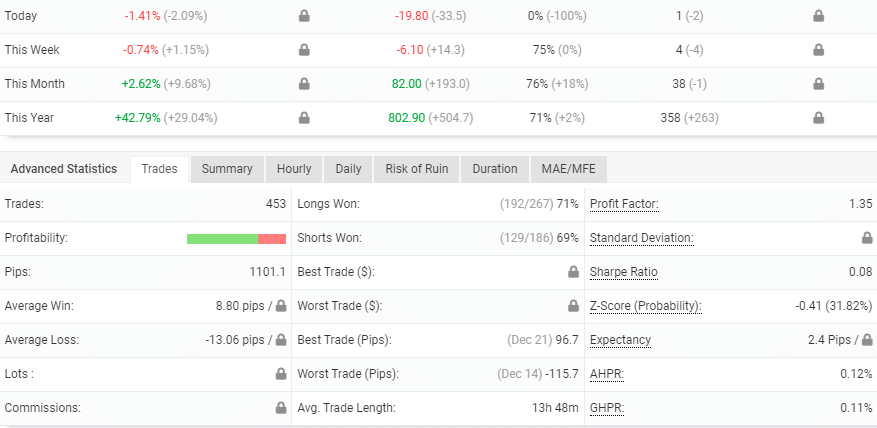 Advanced trading stats of NightVision EA showing hidden data.