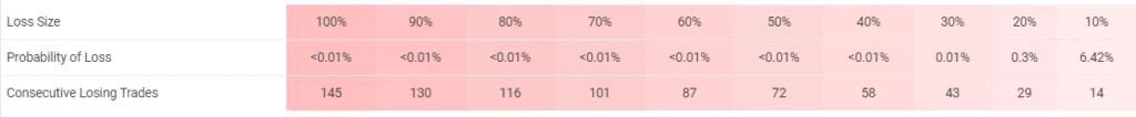 Promax Gold EA risks.