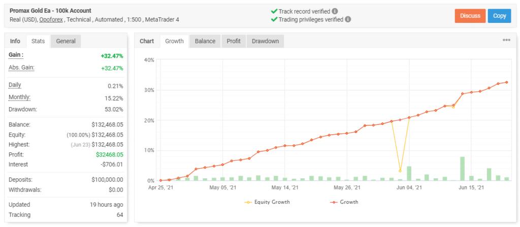 Promax Gold EA trading results.