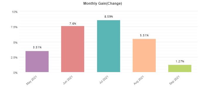 Red Fox EA monthly profits.