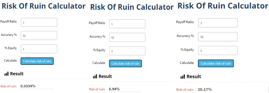 Image showing several risk of ruin calculations