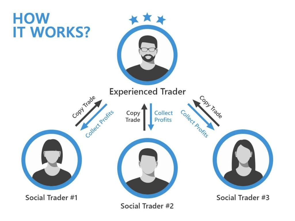 Copy trading flow