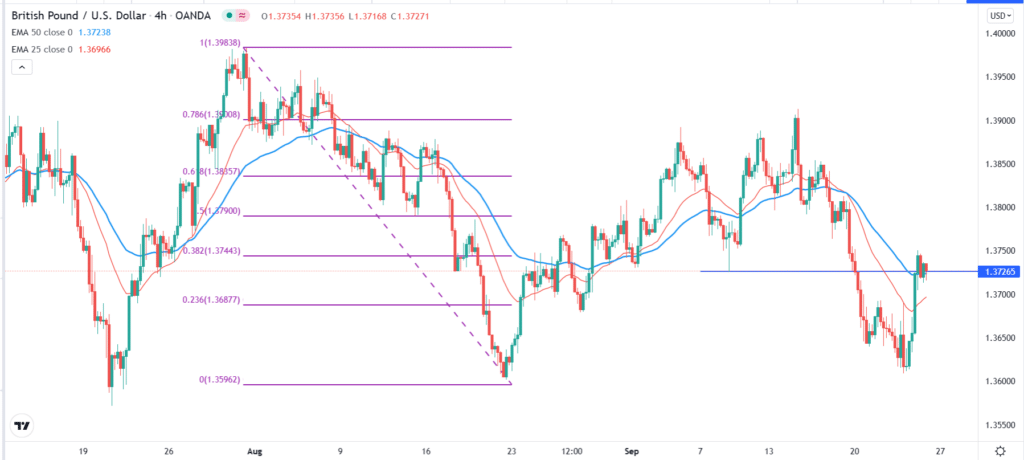 The GBPUSD 4-hour price chart