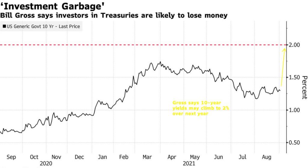 US 10-Year Treasury Yields