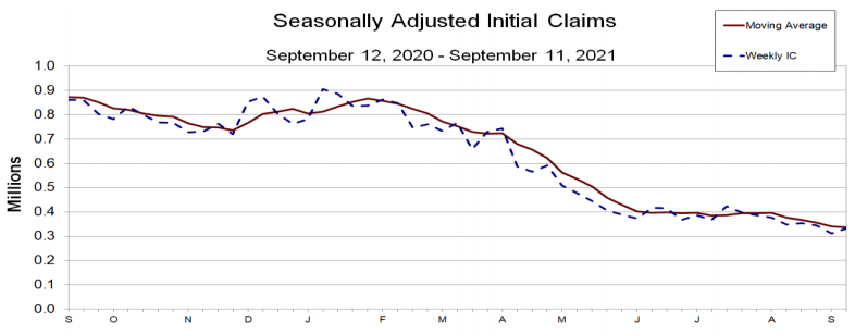 Fig: US Initial Claims