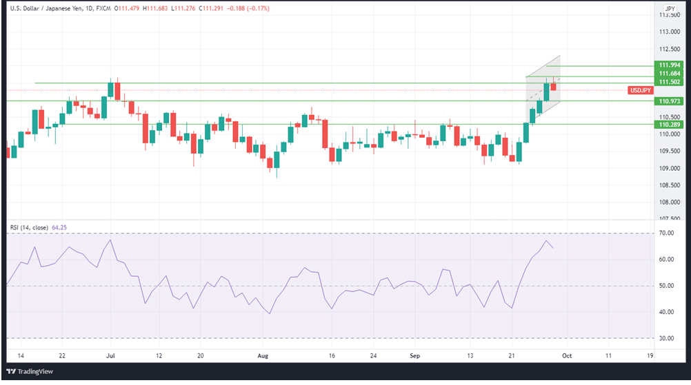USDJPY daily price chart and RSI