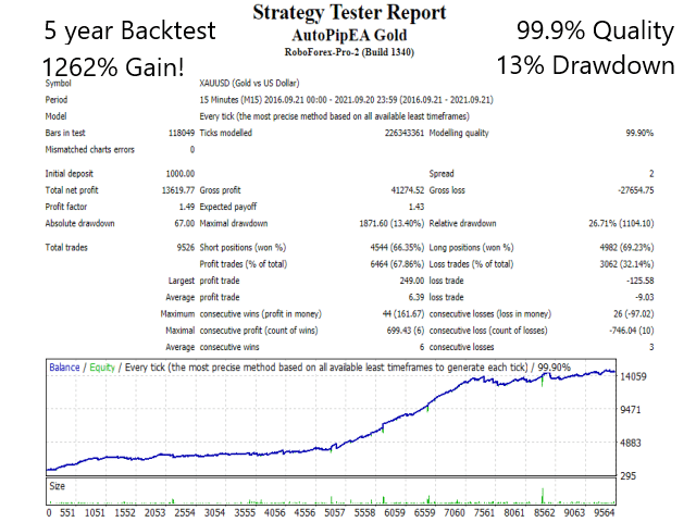 Backtesting results for Autopip EA Gold.