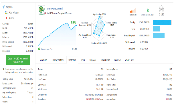Live trading stats for Autopip EA Gold.