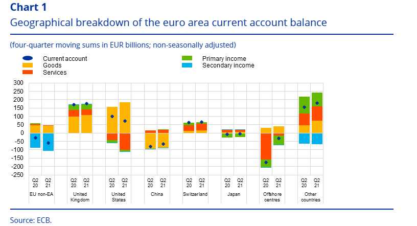 Euro Area Current Account Balance by Geographical Area