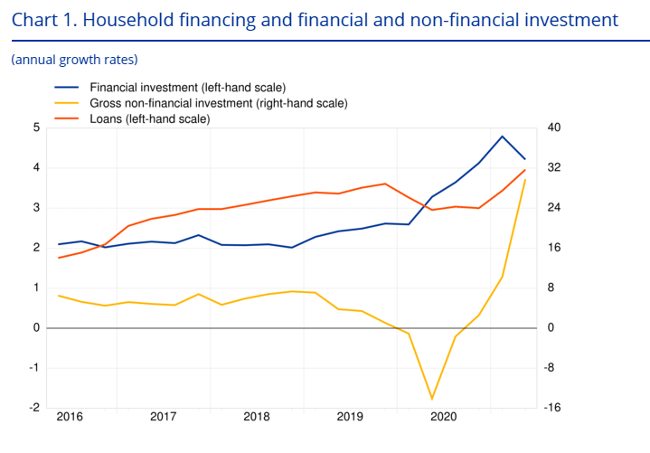 Euro Area's Household Financing, Financing, and Non-Financial Investment
