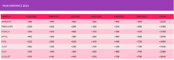 Past performance report of FX Profit Pips.