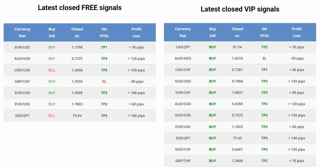 Trading report of FX Profit Signals.