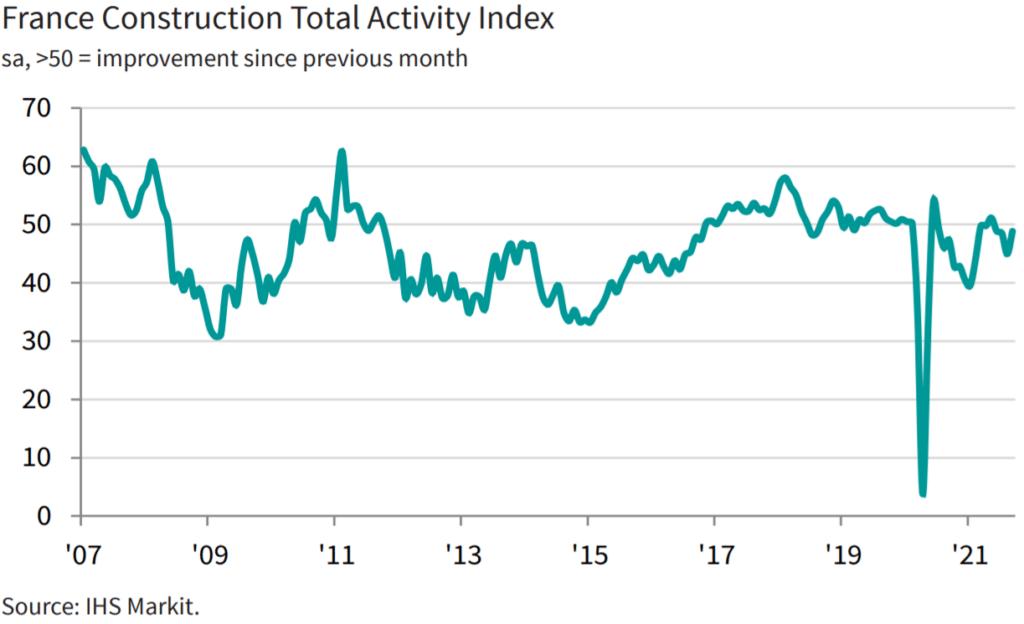 France Construction Activity Index