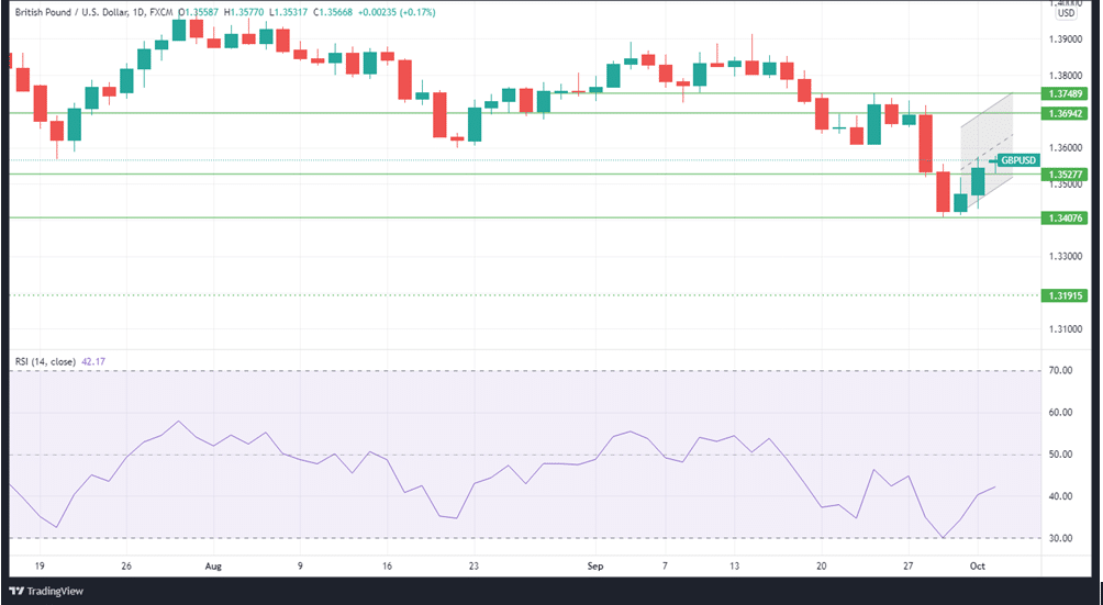 GBPUSD daily price chart with the RSI