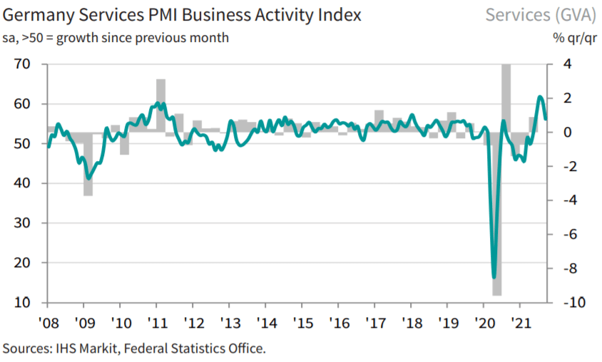 Germany's Services Activity Index