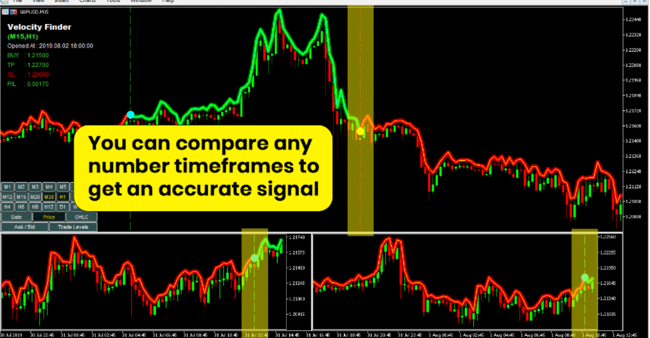 Trading examples of Velocity Finder Neural Trader.